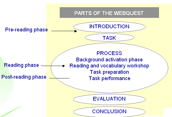 webquests for reading and vocabulary
